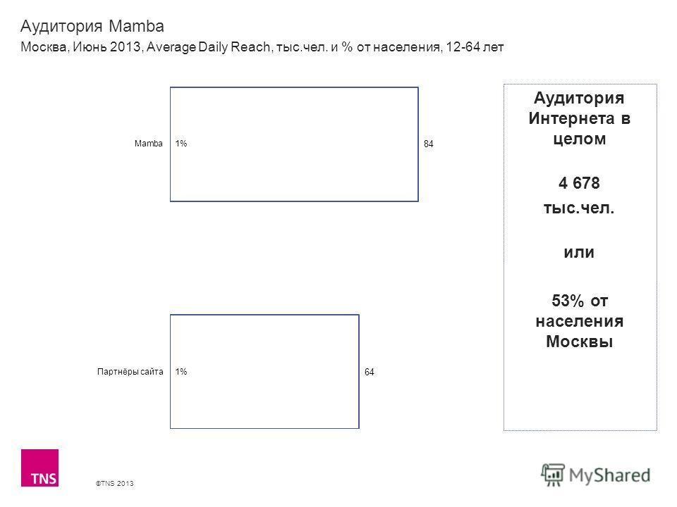 ©TNS 2013 X AXIS LOWER LIMIT UPPER LIMIT CHART TOP Y AXIS LIMIT Аудитория Mamba Москва, Июнь 2013, Average Daily Reach, тыс.чел. и % от населения, 12-64 лет Аудитория Интернета в целом 4 678 тыс.чел. или 53% от населения Москвы