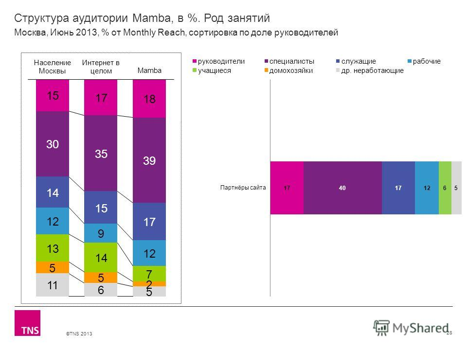 ©TNS 2013 X AXIS LOWER LIMIT UPPER LIMIT CHART TOP Y AXIS LIMIT Структура аудитории Mamba, в %. Род занятий 28 Москва, Июнь 2013, % от Monthly Reach, сортировка по доле руководителей