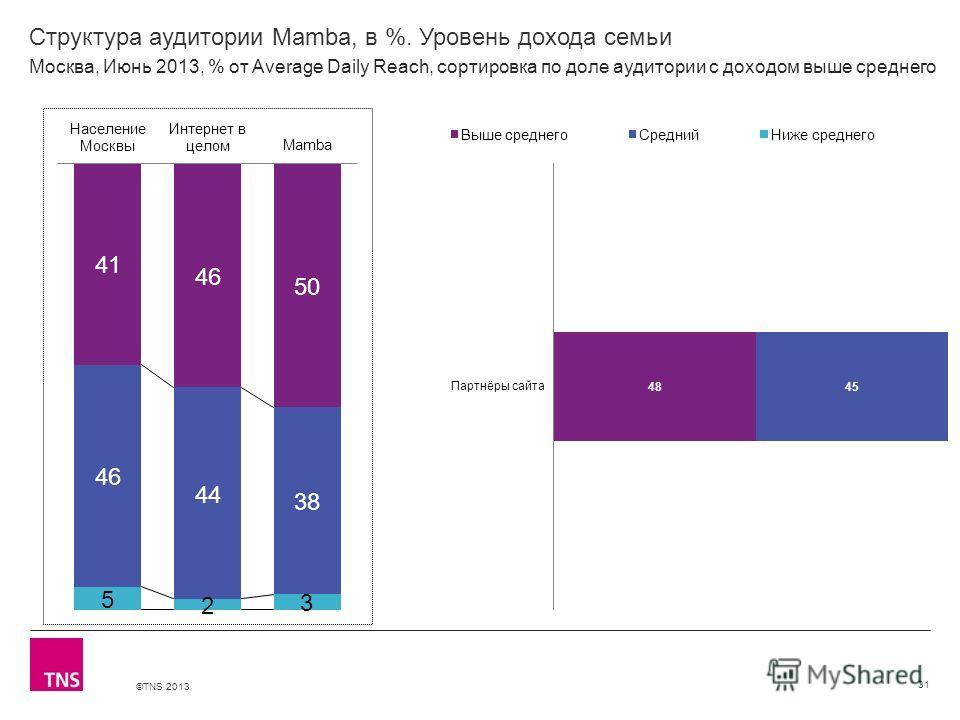 ©TNS 2013 X AXIS LOWER LIMIT UPPER LIMIT CHART TOP Y AXIS LIMIT Структура аудитории Mamba, в %. Уровень дохода семьи 31 Москва, Июнь 2013, % от Average Daily Reach, сортировка по доле аудитории с доходом выше среднего