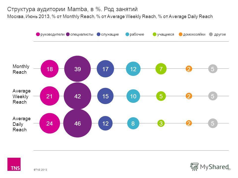 ©TNS 2013 X AXIS LOWER LIMIT UPPER LIMIT CHART TOP Y AXIS LIMIT Структура аудитории Mamba, в %. Род занятий 33 Monthly Reach Average Weekly Reach Average Daily Reach руководителиспециалистыслужащиерабочиеучащиесядомохозяйкидругое Москва, Июнь 2013, %