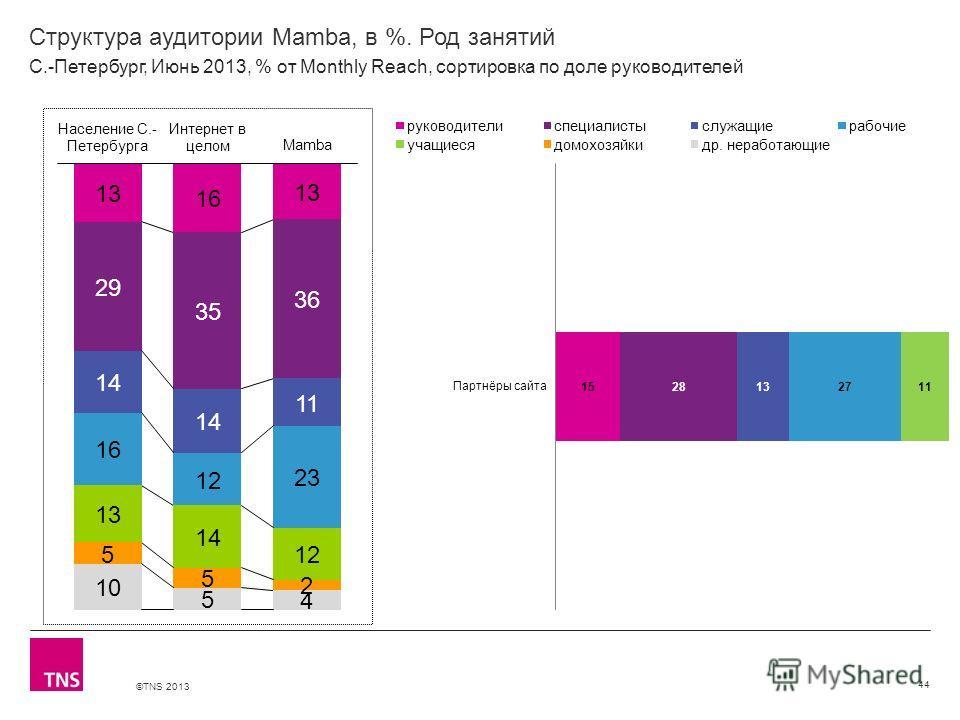©TNS 2013 X AXIS LOWER LIMIT UPPER LIMIT CHART TOP Y AXIS LIMIT Структура аудитории Mamba, в %. Род занятий 44 С.-Петербург, Июнь 2013, % от Monthly Reach, сортировка по доле руководителей