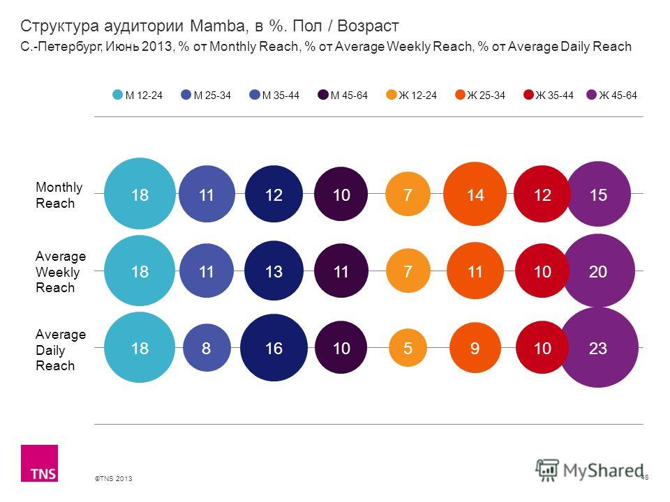 ©TNS 2013 X AXIS LOWER LIMIT UPPER LIMIT CHART TOP Y AXIS LIMIT Структура аудитории Mamba, в %. Пол / Возраст 48 М 12-24М 25-34М 35-44М 45-64Ж 12-24Ж 25-34Ж 35-44 С.-Петербург, Июнь 2013, % от Monthly Reach, % от Average Weekly Reach, % от Average Da