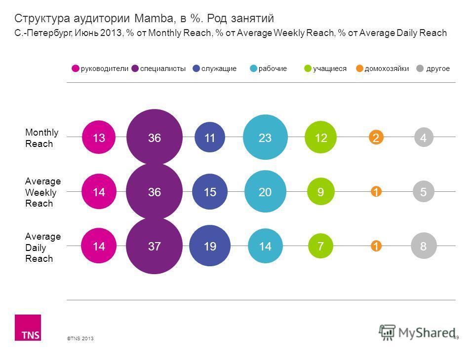 ©TNS 2013 X AXIS LOWER LIMIT UPPER LIMIT CHART TOP Y AXIS LIMIT Структура аудитории Mamba, в %. Род занятий 49 Monthly Reach Average Weekly Reach Average Daily Reach руководителиспециалистыслужащиерабочиеучащиесядомохозяйкидругое С.-Петербург, Июнь 2