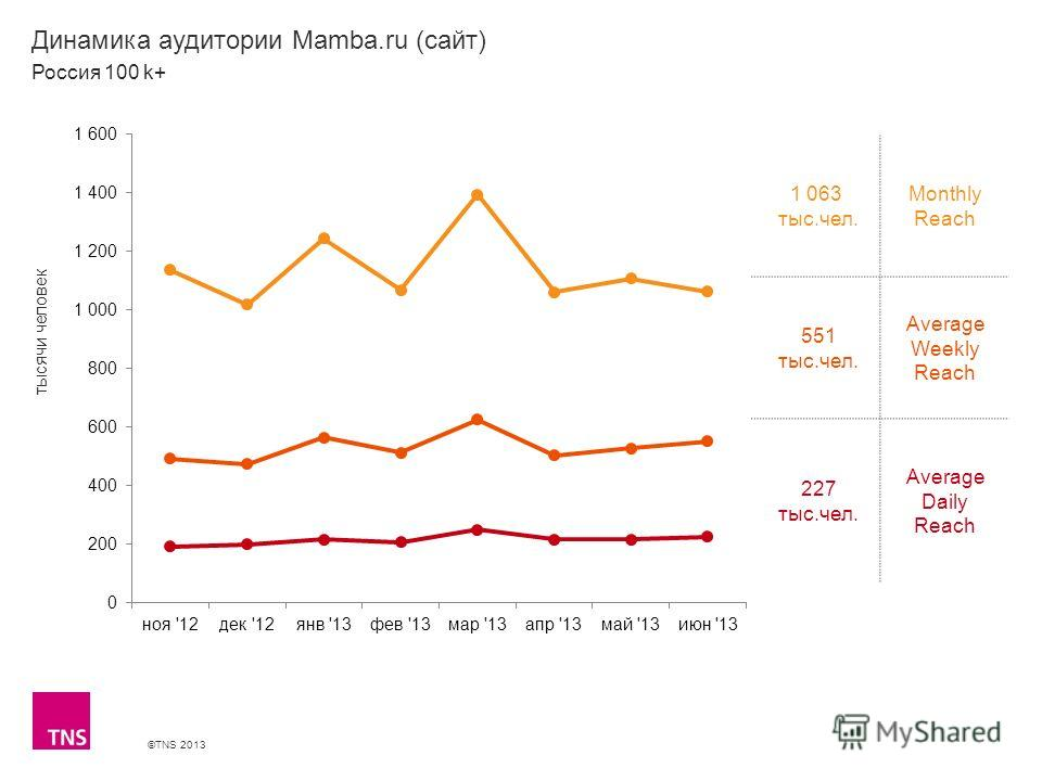 ©TNS 2013 X AXIS LOWER LIMIT UPPER LIMIT CHART TOP Y AXIS LIMIT Динамика аудитории Mamba.ru (сайт) 1 063 тыс.чел. Monthly Reach 551 тыс.чел. Average Weekly Reach 227 тыс.чел. Average Daily Reach Россия 100 k+ тысячи человек