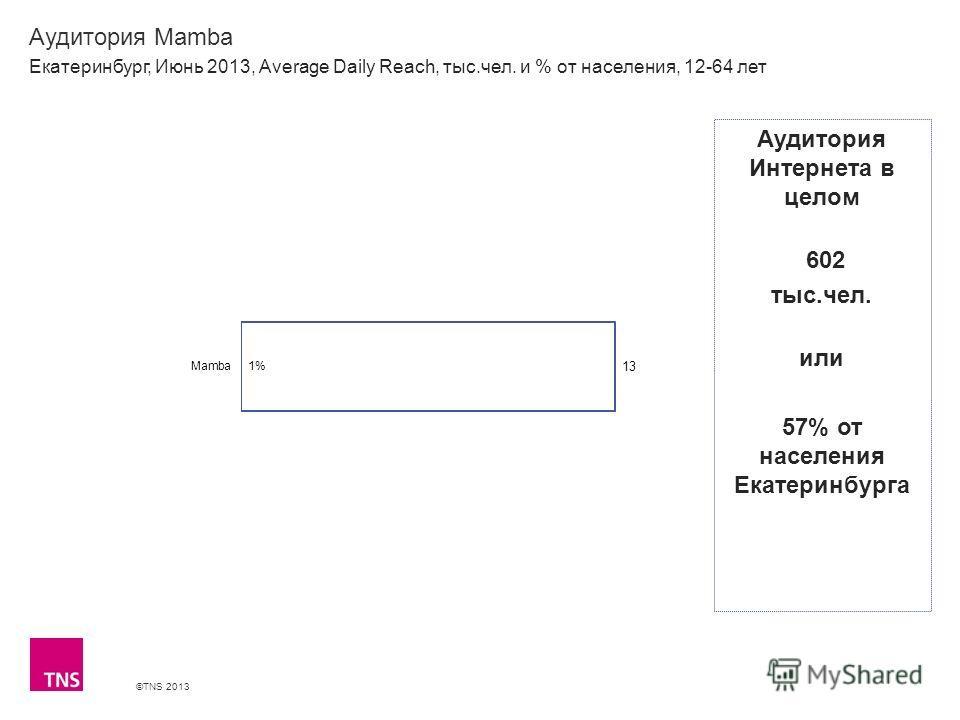 ©TNS 2013 X AXIS LOWER LIMIT UPPER LIMIT CHART TOP Y AXIS LIMIT Аудитория Mamba Екатеринбург, Июнь 2013, Average Daily Reach, тыс.чел. и % от населения, 12-64 лет Аудитория Интернета в целом 602 тыс.чел. или 57% от населения Екатеринбурга