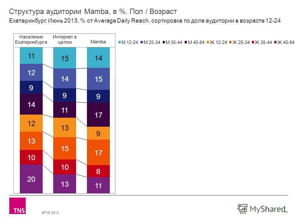©TNS 2013 X AXIS LOWER LIMIT UPPER LIMIT CHART TOP Y AXIS LIMIT Структура аудитории Mamba, в %. Пол / Возраст 59 Екатеринбург, Июнь 2013, % от Average Daily Reach, сортировка по доле аудитории в возрасте 12-24