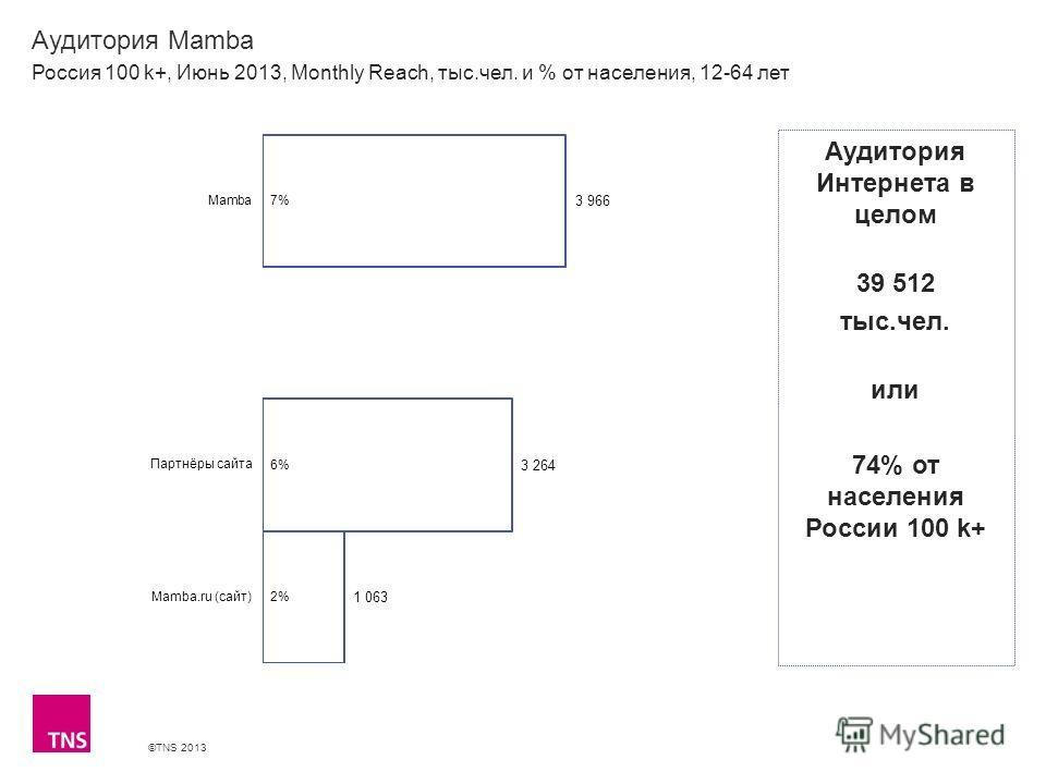 ©TNS 2013 X AXIS LOWER LIMIT UPPER LIMIT CHART TOP Y AXIS LIMIT Аудитория Mamba Россия 100 k+, Июнь 2013, Monthly Reach, тыс.чел. и % от населения, 12-64 лет Аудитория Интернета в целом 39 512 тыс.чел. или 74% от населения России 100 k+