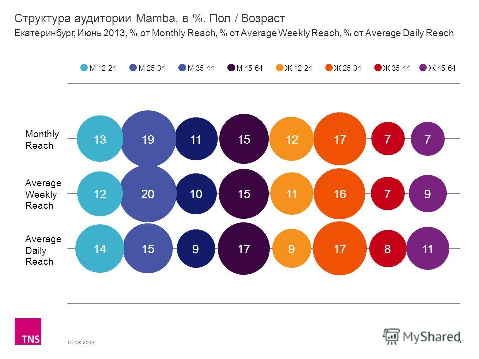©TNS 2013 X AXIS LOWER LIMIT UPPER LIMIT CHART TOP Y AXIS LIMIT Структура аудитории Mamba, в %. Пол / Возраст 64 М 12-24М 25-34М 35-44М 45-64Ж 12-24Ж 25-34Ж 35-44 Екатеринбург, Июнь 2013, % от Monthly Reach, % от Average Weekly Reach, % от Average Da