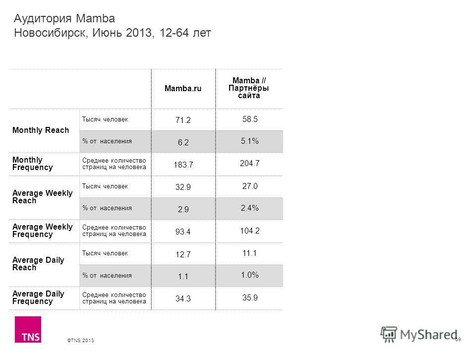 ©TNS 2013 X AXIS LOWER LIMIT UPPER LIMIT CHART TOP Y AXIS LIMIT 69 Mamba.ru Mamba // Партнёры сайта Monthly Reach Тысяч человек 71.2 58.5 % от населения 6.2 5.1% Monthly Frequency Среднее количество страниц на человека 183.7 204.7 Average Weekly Reac