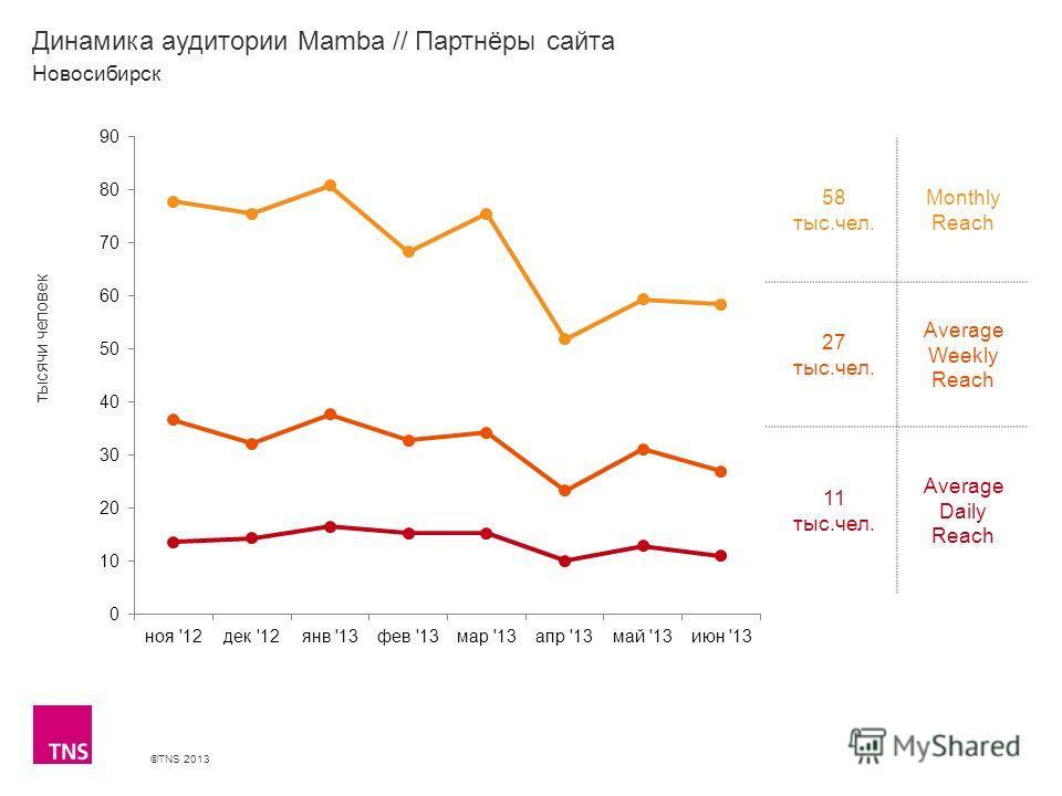 ©TNS 2013 X AXIS LOWER LIMIT UPPER LIMIT CHART TOP Y AXIS LIMIT Динамика аудитории Mamba // Партнёры сайта 58 тыс.чел. Monthly Reach 27 тыс.чел. Average Weekly Reach 11 тыс.чел. Average Daily Reach Новосибирск тысячи человек