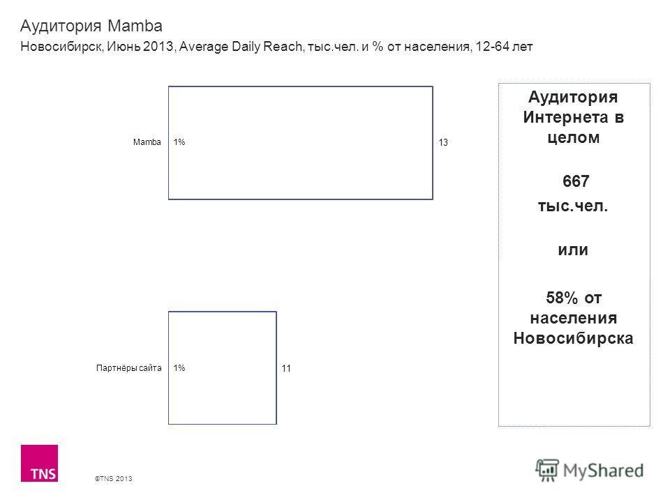 ©TNS 2013 X AXIS LOWER LIMIT UPPER LIMIT CHART TOP Y AXIS LIMIT Аудитория Mamba Новосибирск, Июнь 2013, Average Daily Reach, тыс.чел. и % от населения, 12-64 лет Аудитория Интернета в целом 667 тыс.чел. или 58% от населения Новосибирска