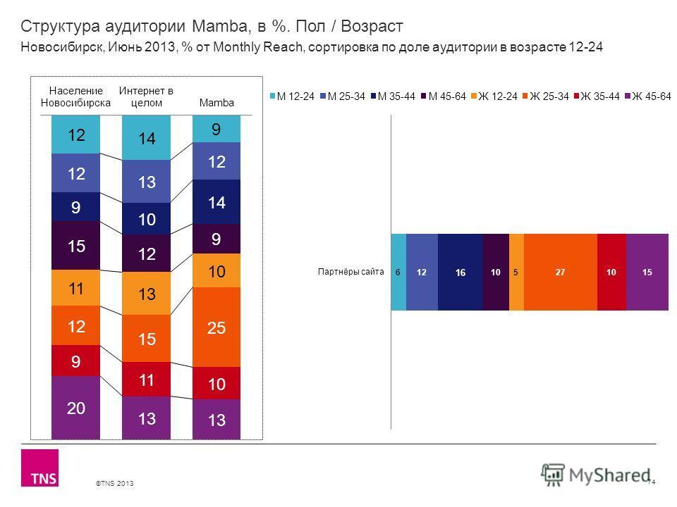 ©TNS 2013 X AXIS LOWER LIMIT UPPER LIMIT CHART TOP Y AXIS LIMIT Структура аудитории Mamba, в %. Пол / Возраст 74 Новосибирск, Июнь 2013, % от Monthly Reach, сортировка по доле аудитории в возрасте 12-24