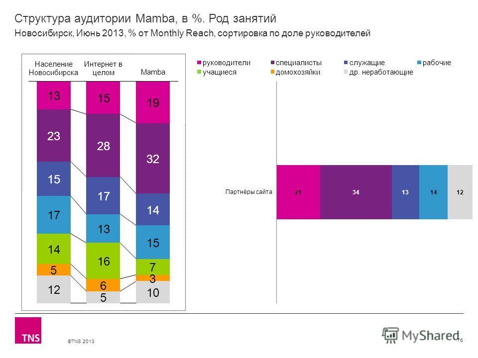 ©TNS 2013 X AXIS LOWER LIMIT UPPER LIMIT CHART TOP Y AXIS LIMIT Структура аудитории Mamba, в %. Род занятий 76 Новосибирск, Июнь 2013, % от Monthly Reach, сортировка по доле руководителей