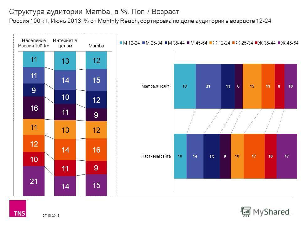 ©TNS 2013 X AXIS LOWER LIMIT UPPER LIMIT CHART TOP Y AXIS LIMIT Структура аудитории Mamba, в %. Пол / Возраст 8 Россия 100 k+, Июнь 2013, % от Monthly Reach, сортировка по доле аудитории в возрасте 12-24