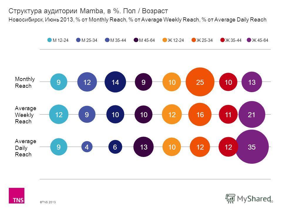 ©TNS 2013 X AXIS LOWER LIMIT UPPER LIMIT CHART TOP Y AXIS LIMIT Структура аудитории Mamba, в %. Пол / Возраст 80 М 12-24М 25-34М 35-44М 45-64Ж 12-24Ж 25-34Ж 35-44 Новосибирск, Июнь 2013, % от Monthly Reach, % от Average Weekly Reach, % от Average Dai