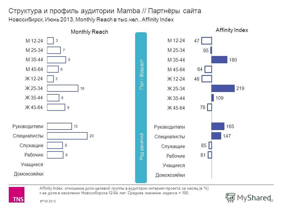 ©TNS 2013 X AXIS LOWER LIMIT UPPER LIMIT CHART TOP Y AXIS LIMIT Структура и профиль аудитории Mamba // Партнёры сайта 82 Affinity Index: отношение доли целевой группы в аудитории интернет-проекта за месяц (в %) к ее доле в населении Новосибирска 12-6
