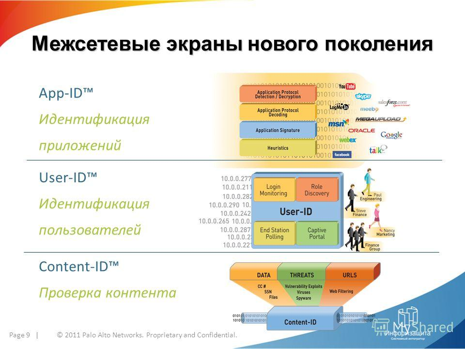 Межсетевые экраны нового поколения Page 9 | © 2011 Palo Alto Networks. Proprietary and Confidential. App-ID Идентификация приложений User-ID Идентификация пользователей Content-ID Проверка контента