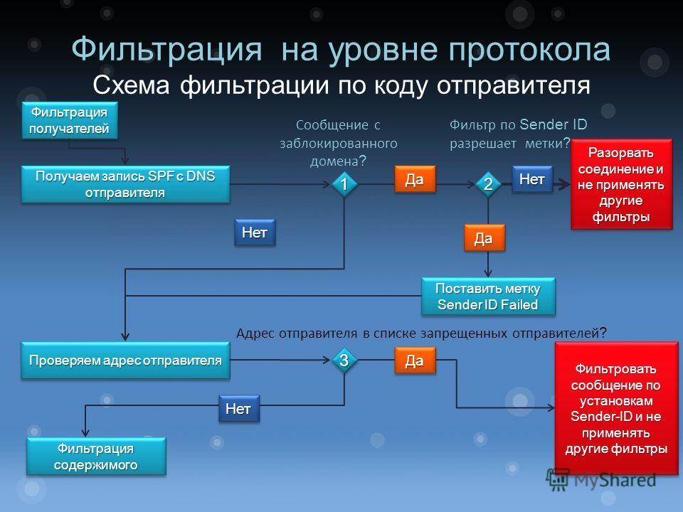 Фильтрация на уровне протокола Схема фильтрации по коду отправителя Получаем запись SPF с DNS отправителя Фильтрация получателей НетНет Проверяем адрес отправителя Сообщение с заблокированного домена ? Адрес отправителя в списке запрещенных отправите