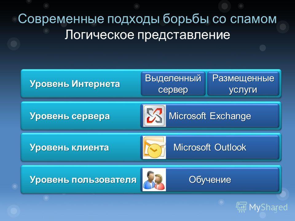 Современные подходы борьбы со спамом Логическое представление Уровень Интернета Уровень Интернета Выделенный сервер Размещенные услуги Уровень сервера Уровень сервера Microsoft Exchange Уровень клиента Уровень клиента Microsoft Outlook Уровень пользо