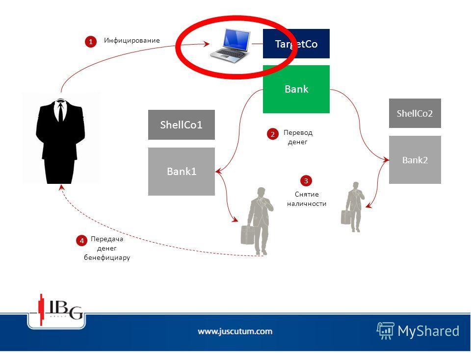 TargetCo Bank ShellCo2 Bank2 ShellCo1 Bank1 Перевод денег 2 Снятие наличности 3 Инфицирование 1 Передача денег бенефициару 4