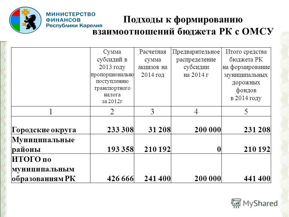 Сумма субсидий в 2013 году пропорционально поступлению транспортного налога за 2012г Расчетная сумма акцизов на 2014 год Предварительное распределение субсидии на 2014 г Итого средства бюджета РК на формирование муниципальных дорожных фондов в 2014 г