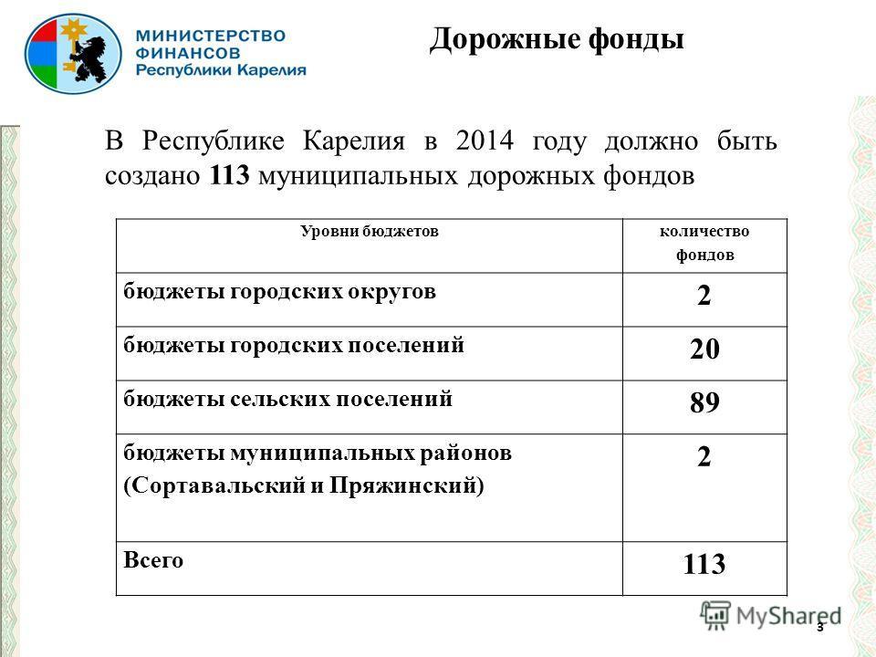 3 Дорожные фонды Уровни бюджетов количество фондов бюджеты городских округов 2 бюджеты городских поселений 20 бюджеты сельских поселений 89 бюджеты муниципальных районов (Сортавальский и Пряжинский) 2 Всего 113 В Республике Карелия в 2014 году должно
