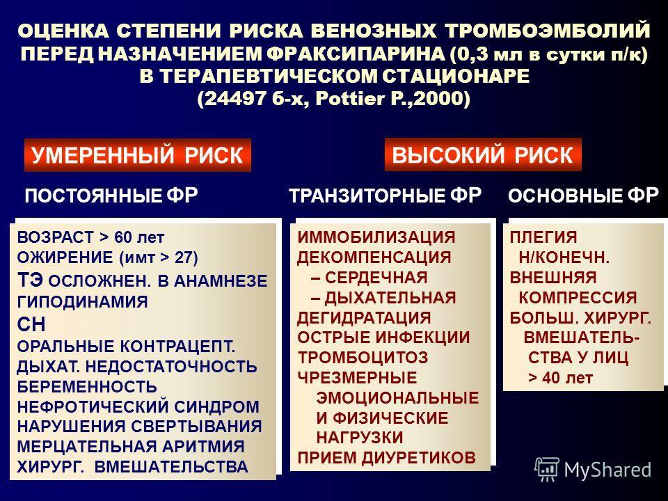 ОЦЕНКА СТЕПЕНИ РИСКА ВЕНОЗНЫХ ТРОМБОЭМБОЛИЙ ПЕРЕД НАЗНАЧЕНИЕМ ФРАКСИПАРИНА (0,3 мл в сутки п/к) В ТЕРАПЕВТИЧЕСКОМ СТАЦИОНАРЕ (24497 б-х, Pottier P.,2000) УМЕРЕННЫЙ РИСК ВЫСОКИЙ РИСК ВОЗРАСТ > 60 лет ОЖИРЕНИЕ (имт > 27) ТЭ ОСЛОЖНЕН. В АНАМНЕЗЕ ГИПОДИН