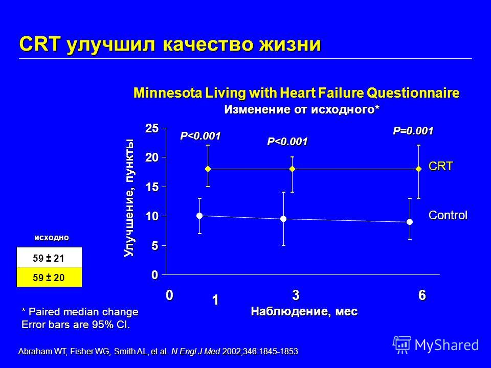 CRT улучшил качество жизни Minnesota Living with Heart Failure Questionnaire исходно 59 ± 21 59 ± 20 Abraham WT, Fisher WG, Smith AL, et al. N Engl J Med 2002;346:1845-1853 Abraham WT, Fisher WG, Smith AL, et al. N Engl J Med 2002;346:1845-1853 * Pai