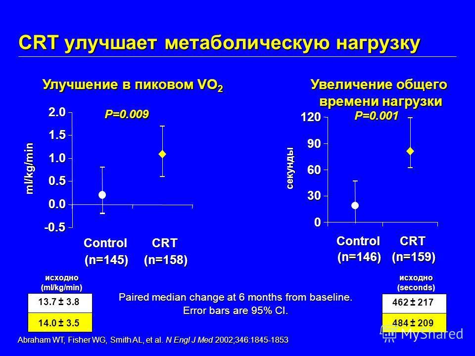 Paired median change at 6 months from baseline. Error bars are 95% CI. Улучшение в пиковом VO 2 -0.5 0.0 0.5 1.0 1.5 2.0 Control (n=145) CRT (n=158) ml/kg/min P=0.009 Увеличение общего времени нагрузки 0 30 60 90 120 Control (n=146) CRT (n=159) секун