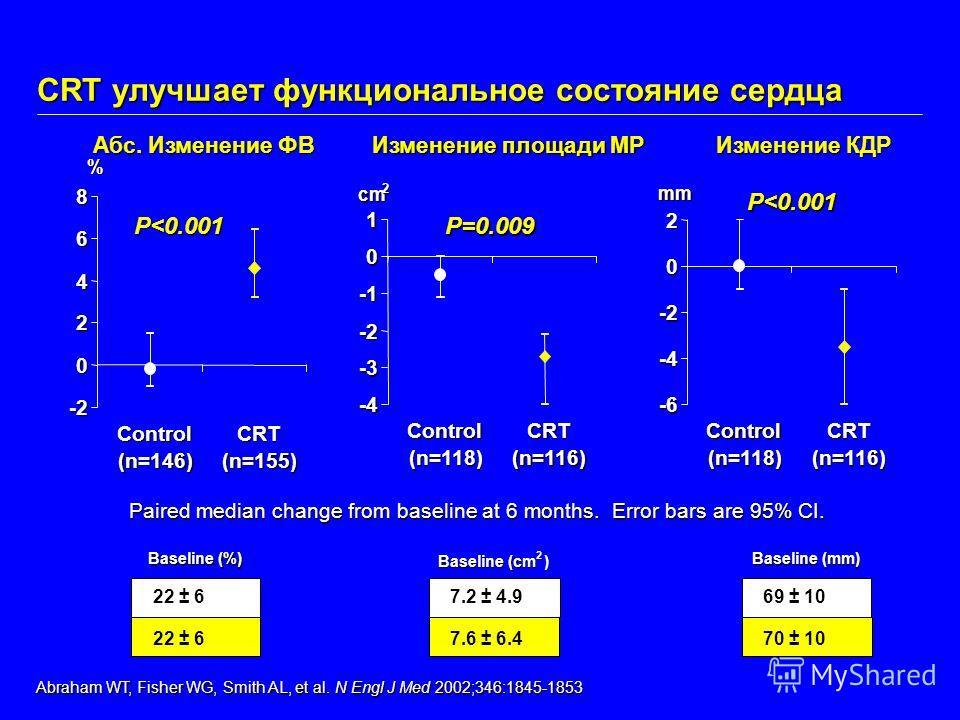 Изменение площади МР -4 -3 -2 0 1 Control (n=118) CRT (n=116) cm 2 P