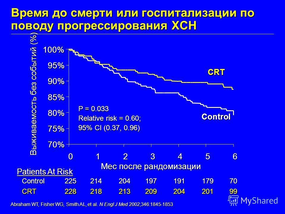Control22521420419719117970 CRT22821821320920420199 Patients At Risk 70% 75% 80% 85% 90% 95% 100% 0123456 Мес после рандомизации Выживаемость без событий (%) CRT Control P = 0.033 Relative risk = 0.60; 95% CI (0.37, 0.96) Abraham WT, Fisher WG, Smith