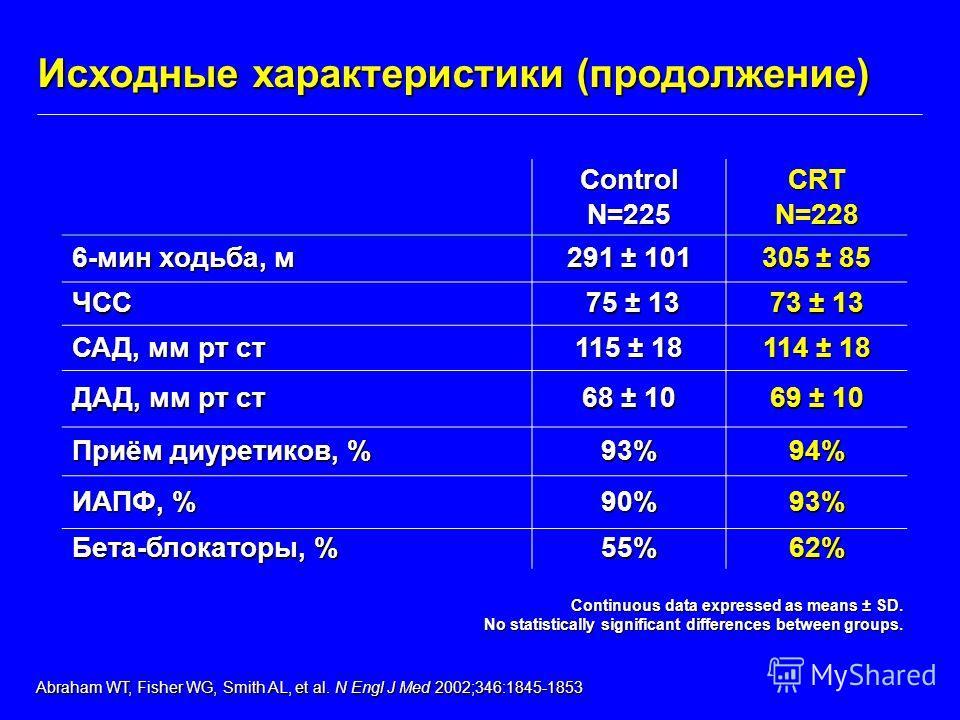 ControlN=225CRTN=228 6-мин ходьба, м 291 ± 101 305 ± 85 ЧСС 75 ± 13 75 ± 13 73 ± 13 САД, мм рт ст 115 ± 18 114 ± 18 ДАД, мм рт ст 68 ± 10 69 ± 10 Приём диуретиков, % 93%94% ИАПФ, % 90%93% Бета-блокаторы, % 55%62% Исходные характеристики (продолжение)