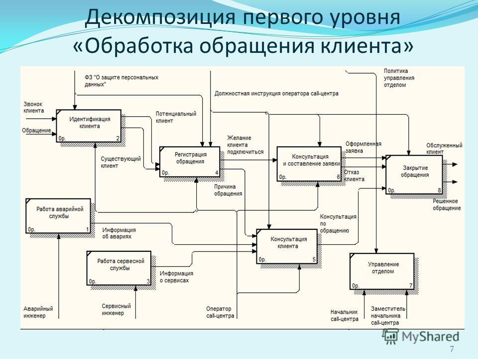 Декомпозиция первого уровня «Обработка обращения клиента» 7