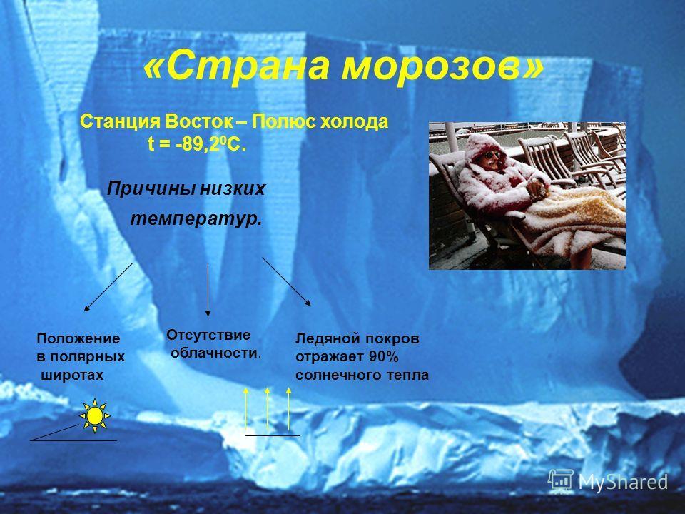 «Страна морозов» Причины низких температур. Положение в полярных широтах Отсутствие облачности. Ледяной покров отражает 90% солнечного тепла Станция Восток – Полюс холода t = -89,2 0 С.