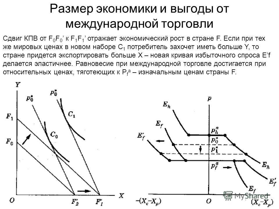 Размер экономики и выгоды от международной торговли Сдвиг КПВ от F 0 F 0 к F 1 F 1 отражает экономический рост в стране F. Если при тех же мировых ценах в новом наборе C 1 потребитель захочет иметь больше Y, то стране придется экспортировать больше X
