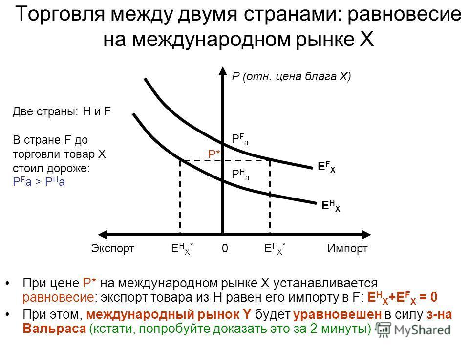 Торговля между двумя странами: равновесие на международном рынке X При цене P* на международном рынке X устанавливается равновесие: экспорт товара из H равен его импорту в F: E H X +E F X = 0 При этом, международный рынок Y будет уравновешен в силу з