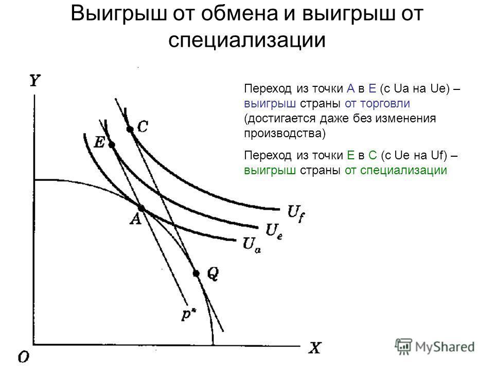 Выигрыш от обмена и выигрыш от специализации Переход из точки А в E (с Ua на Ue) – выигрыш страны от торговли (достигается даже без изменения производства) Переход из точки E в C (с Ue на Uf) – выигрыш страны от специализации