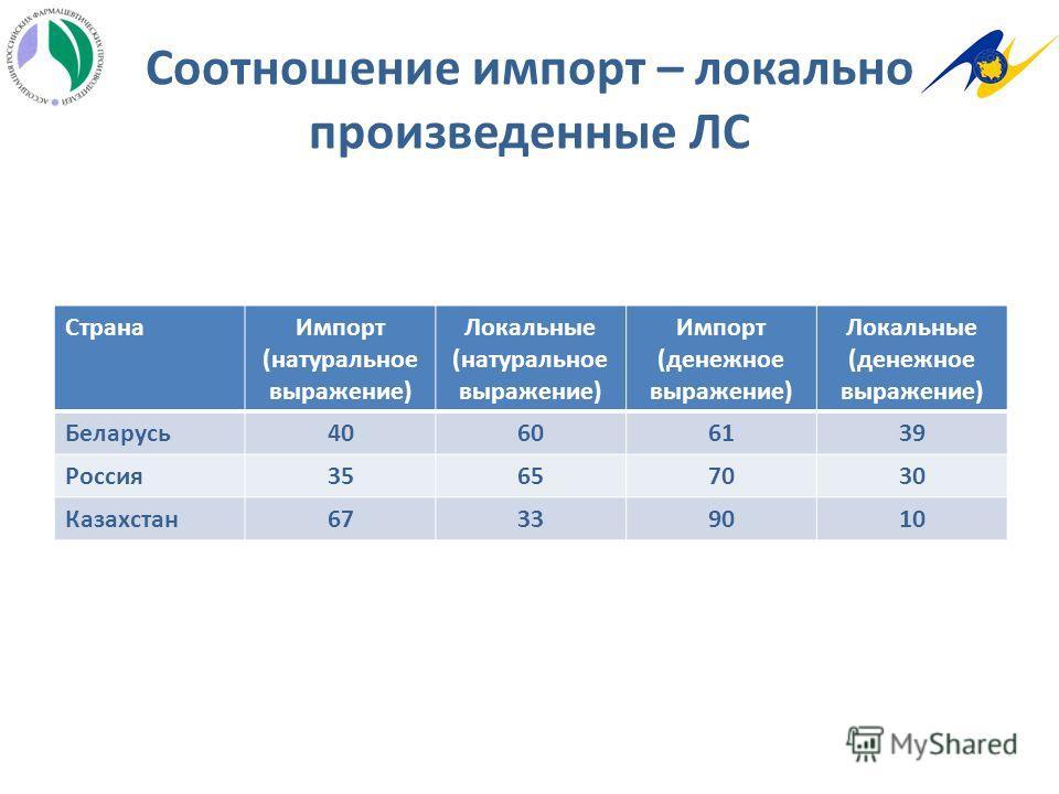 Соотношение импорт – локально произведенные ЛС СтранаИмпорт (натуральное выражение) Локальные (натуральное выражение) Импорт (денежное выражение) Локальные (денежное выражение) Беларусь40606139 Россия35657030 Казахстан67339010
