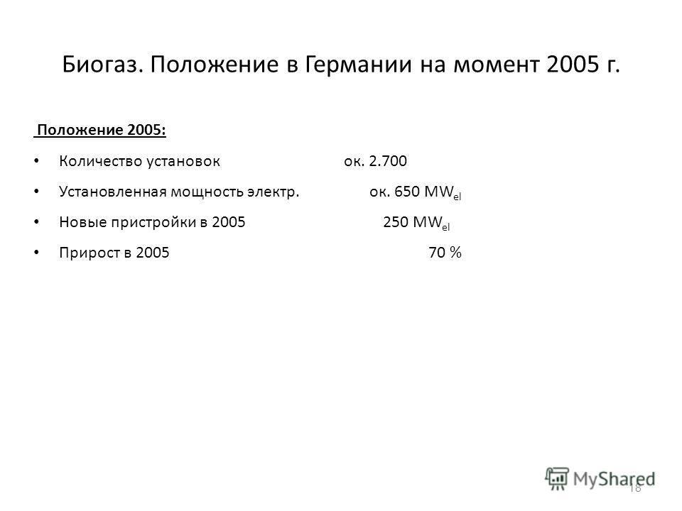 Биогаз. Положение в Германии на момент 2005 г. Положение 2005: Количество установок ок. 2.700 Установленная мощность электр. ок. 650 MW el Новые пристройки в 2005 250 MW el Прирост в 2005 70 % 18