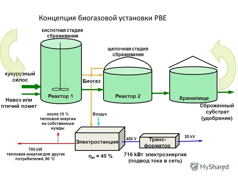 Концепция биогазовой установки РВЕ 6 кукурузный силос Навоз или птичий помет Реактор 2 Сброженный субстрат (удобрение) Биогаз 716 kВт электроэнергия (подвод тока в сеть) 700 kW тепловая энергия для других потребителей, 90 °C Электростанция около 10 %