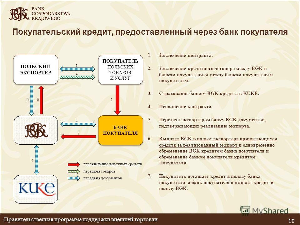 Покупательский кредит, предоставленный через банк покупателя 2.Заключение кредитного договора между BGK и банком покупателя, и между банком покупателя и покупателем. 3.Страхование банком BGK кредита в KUKE. 4.Исполнение контракта. 5.Передача экспорте