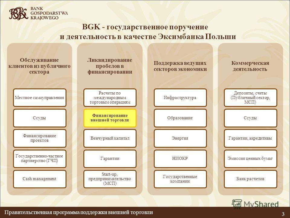 BGK - государственное поручение и деятельность в качестве Эксимбанка Польши 3 Обслуживание клиентов из публичного сектора Местное самоуправленияСсуды Финансирование проектов Государственно-частное партнерство (ГЧП) Cash management Ликвидирование проб