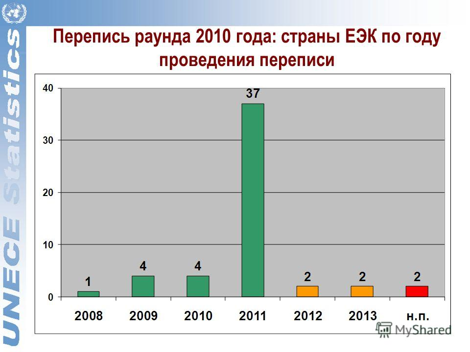 Перепись раунда 2010 года: страны ЕЭК по году проведения переписи