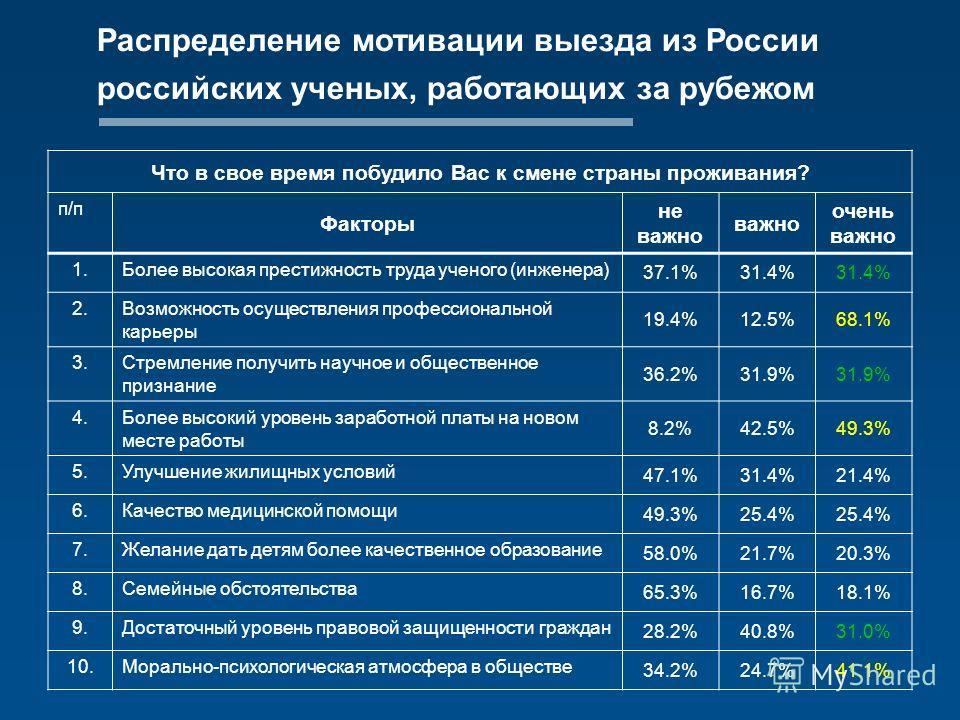 Распределение мотивации выезда из России российских ученых, работающих за рубежом Что в свое время побудило Вас к смене страны проживания? п/п Факторы не важно важно очень важно 1.Более высокая престижность труда ученого (инженера) 37.1%31.4% 2.Возмо
