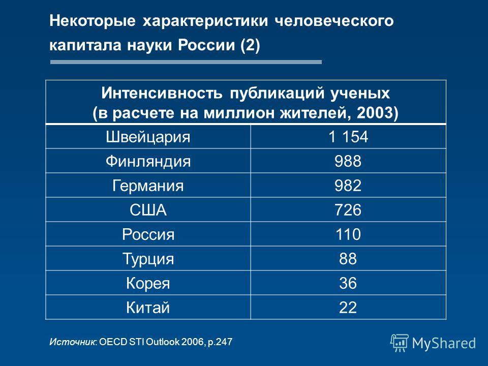Некоторые характеристики человеческого капитала науки России (2) Источник: OECD STI Outlook 2006, p.247 Интенсивность публикаций ученых (в расчете на миллион жителей, 2003) Швейцария1 154 Финляндия988 Германия982 США726 Россия110 Турция88 Корея36 Кит
