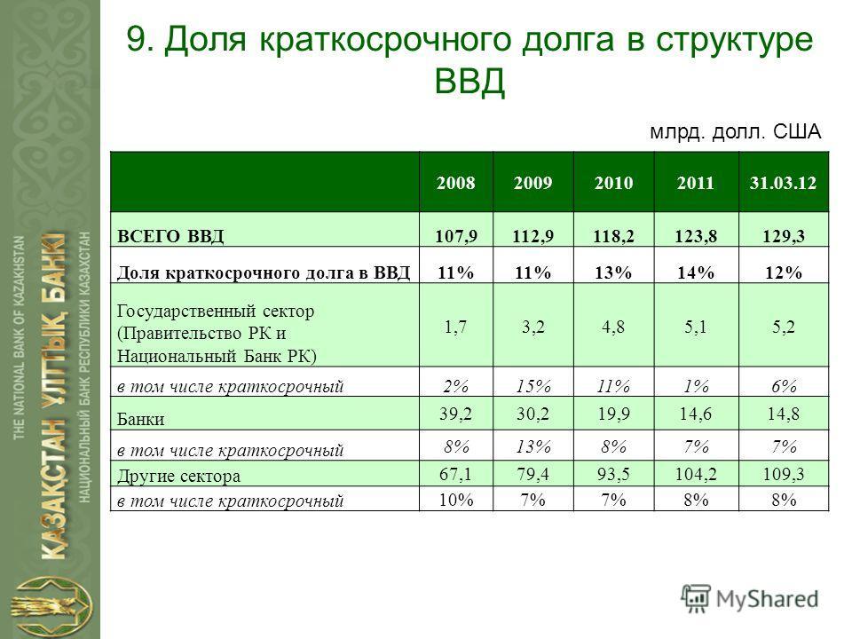 9. Доля краткосрочного долга в структуре ВВД 200820092010201131.03.12 ВСЕГО ВВД107,9112,9118,2123,8129,3 Доля краткосрочного долга в ВВД11% 13%14%12% Государственный сектор (Правительство РК и Национальный Банк РК) 1,73,24,85,15,2 в том числе краткос
