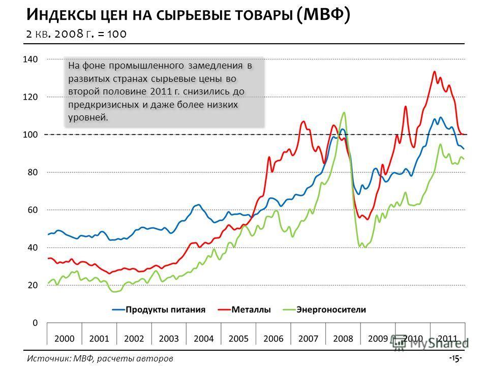 Источник: МВФ, расчеты авторов -15- И НДЕКСЫ ЦЕН НА СЫРЬЕВЫЕ ТОВАРЫ (МВФ) 2 КВ. 2008 Г. = 100 На фоне промышленного замедления в развитых странах сырьевые цены во второй половине 2011 г. снизились до предкризисных и даже более низких уровней.