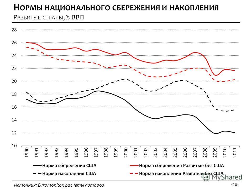 Источник: Euromonitor, расчеты авторов -20- Н ОРМЫ НАЦИОНАЛЬНОГО СБЕРЕЖЕНИЯ И НАКОПЛЕНИЯ Р АЗВИТЫЕ СТРАНЫ, % ВВП