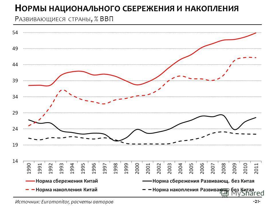 Источник: Euromonitor, расчеты авторов -21- Н ОРМЫ НАЦИОНАЛЬНОГО СБЕРЕЖЕНИЯ И НАКОПЛЕНИЯ Р АЗВИВАЮЩИЕСЯ СТРАНЫ, % ВВП