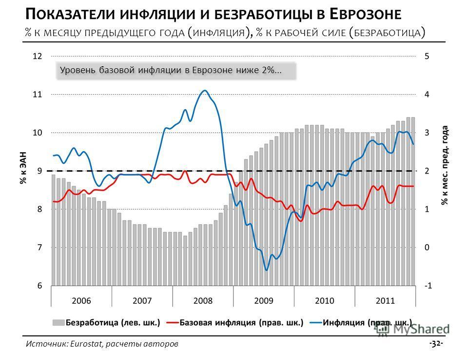 Источник: Eurostat, расчеты авторов -32- П ОКАЗАТЕЛИ ИНФЛЯЦИИ И БЕЗРАБОТИЦЫ В Е ВРОЗОНЕ % К МЕСЯЦУ ПРЕДЫДУЩЕГО ГОДА ( ИНФЛЯЦИЯ ), % К РАБОЧЕЙ СИЛЕ ( БЕЗРАБОТИЦА ) Уровень базовой инфляции в Еврозоне ниже 2%...